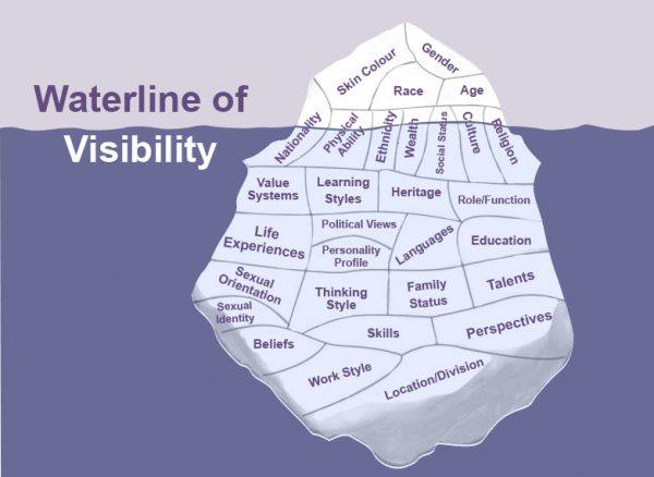 The Diversity Iceberg